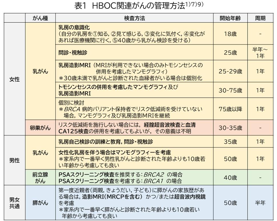 図3 日本や海外のガイドラインで推奨されているHBOCのマネジメント