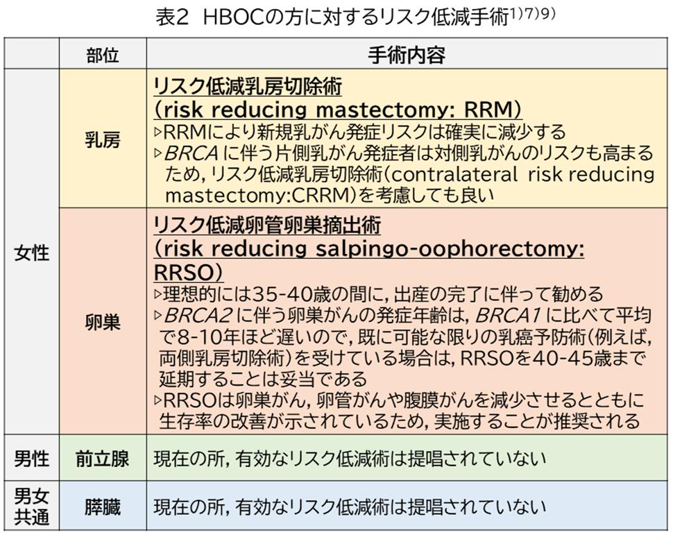 図4 HBOCの方に対するリスク低減手術